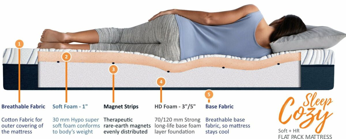 Impereal Sleep Cozy-Mattress Structure